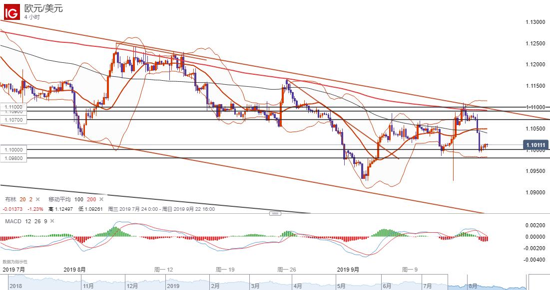 欧元/美元技术分析:持稳1.10短线或反弹