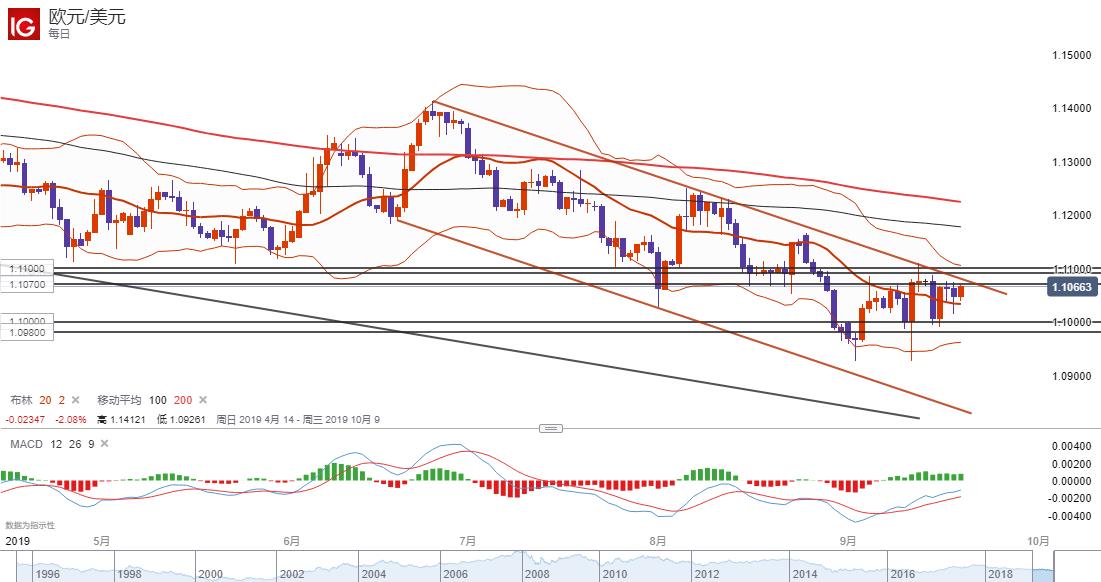 欧元/美元技术分析:关注1.1070-1.1100区域阻力