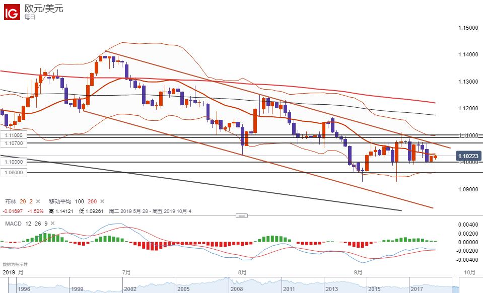 欧元/美元技术分析:继续持稳1.10,但总体走势前景仍偏看跌