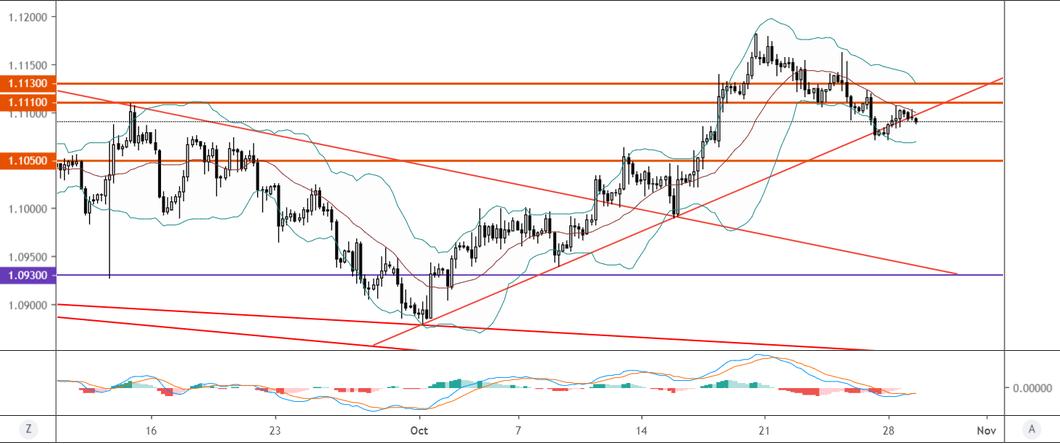 歐元/美元技術分析:反彈受阻,短線前景偏下行