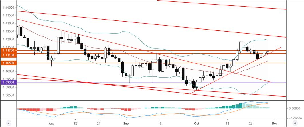 欧元/美元技术分析:守住10月初以来上涨趋势,或恢复涨势