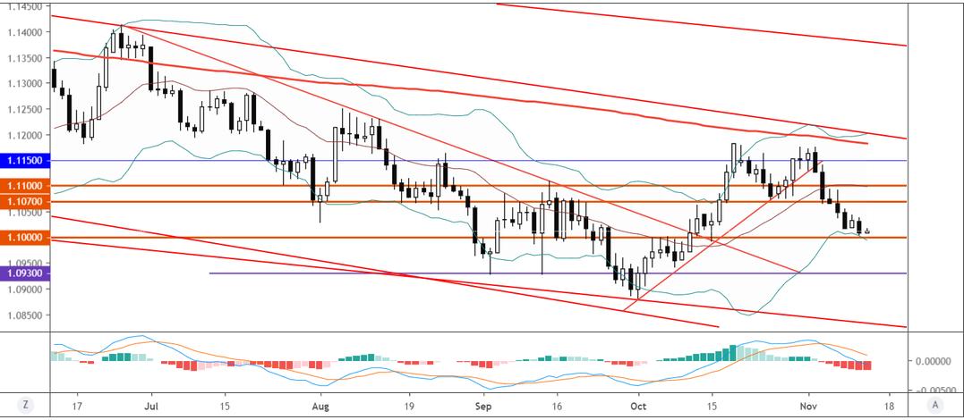 欧元/美元技术分析:面临下破1.10的风险