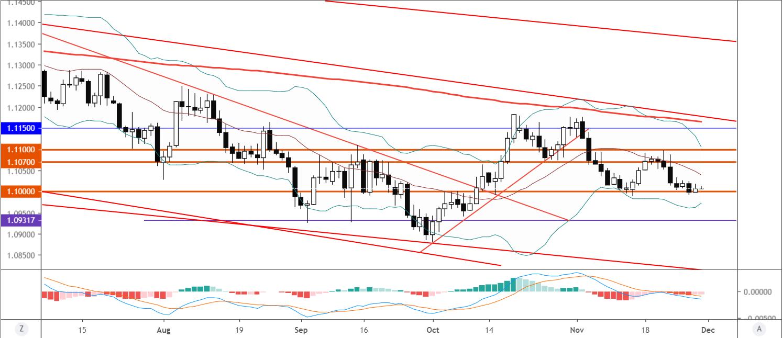 欧元/美元技术分析:继续关注1.10一线支持作用