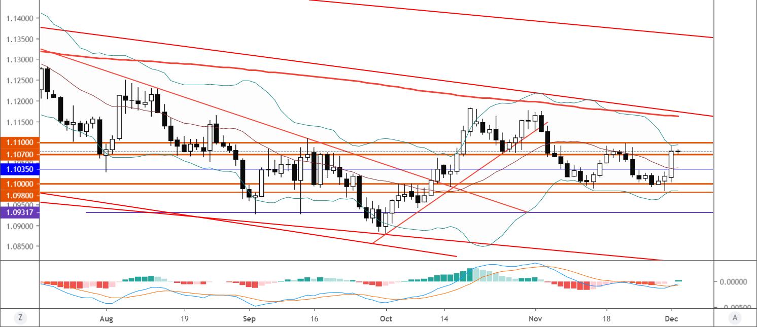 欧元/美元技术分析:进一步反弹关注1.1100一线阻力