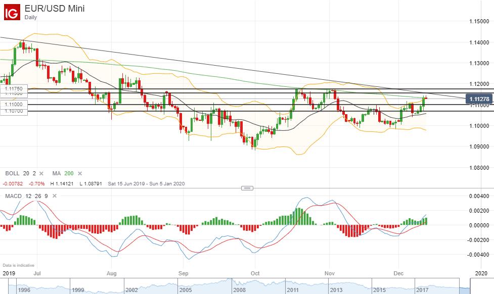 歐元/美元技術分析:進一步上行將面臨關鍵阻力區域
