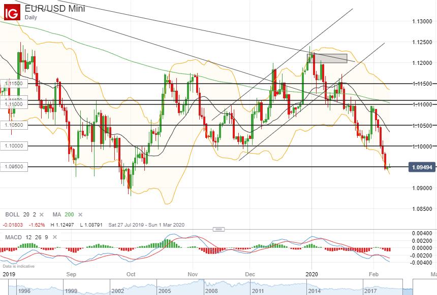 欧元/美元技术分析:或将跌破1.0950继续走弱