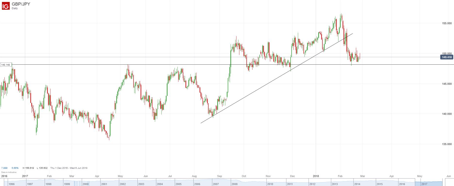 英镑/日元:日图近两周陷入震荡整理