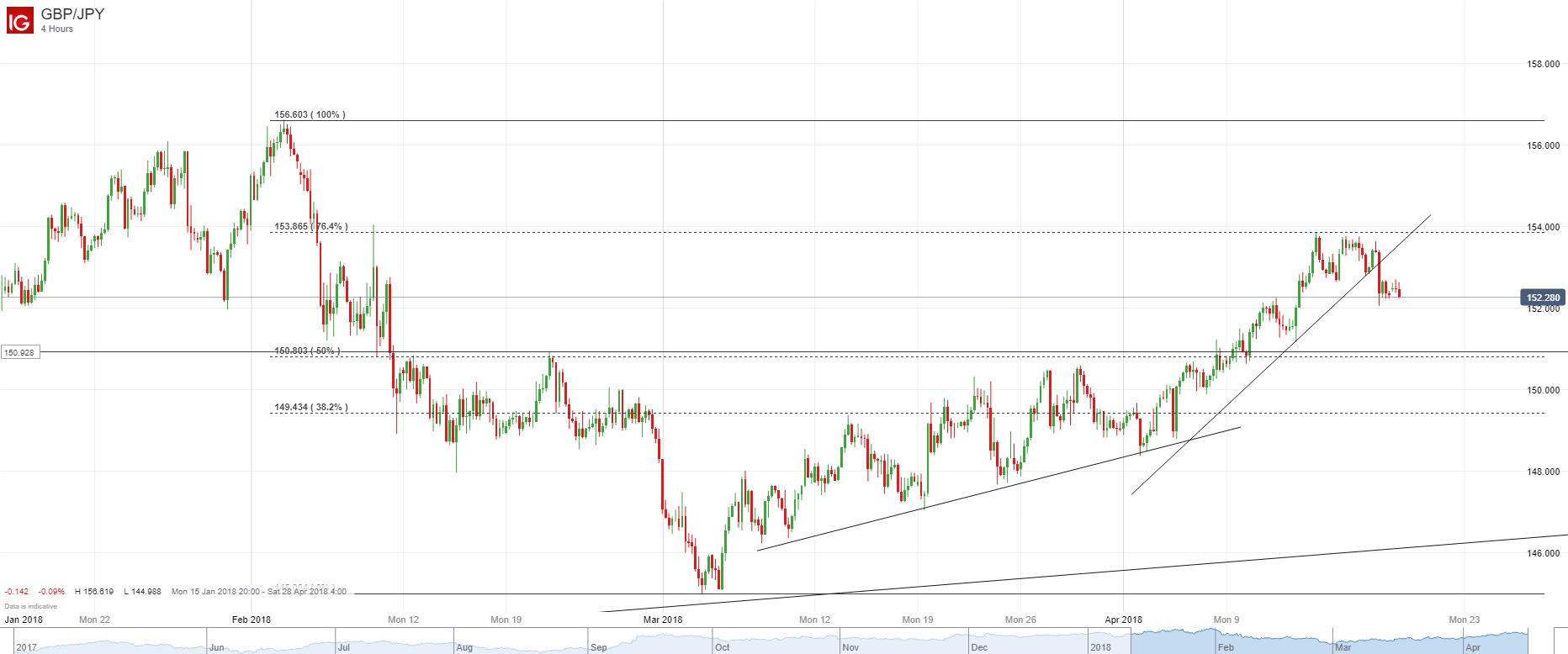英鎊/日元:跌破4小時圖自4月4日開始的支撐線