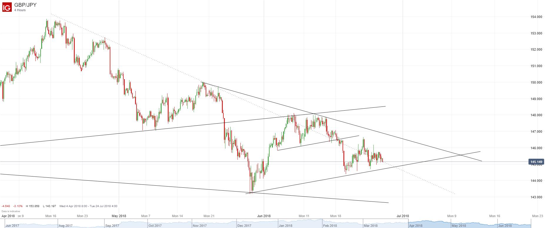 英鎊/日元:仍在三角形整理下軌附近,傾向下破後做空