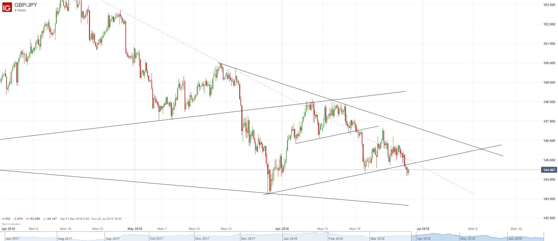 英镑/日元:短期可能进一步朝5月低点跌去