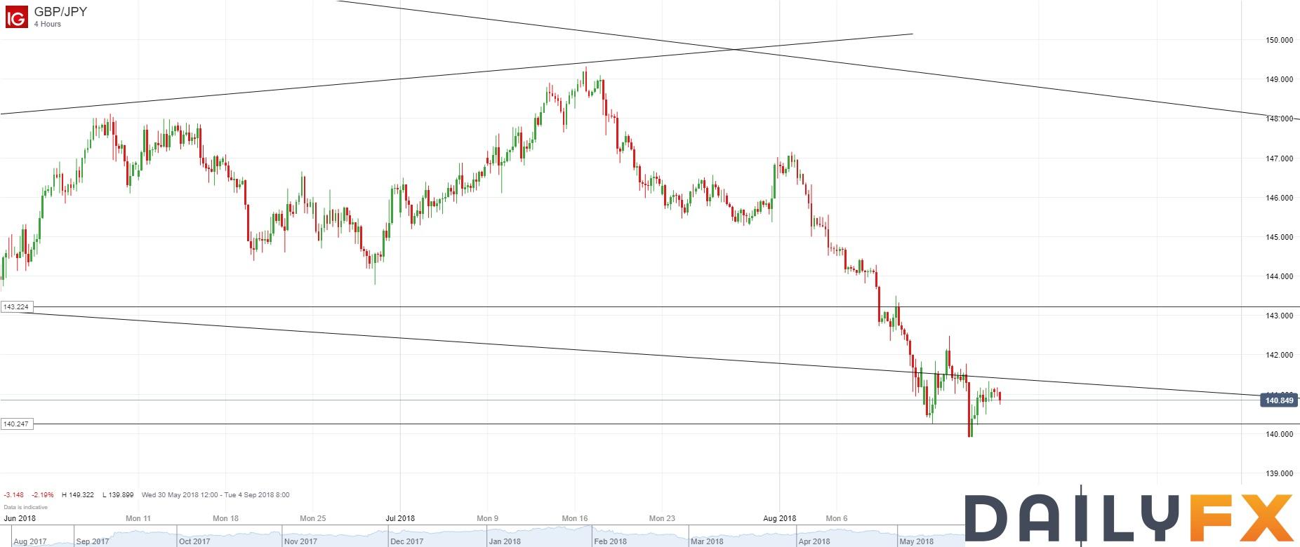 英镑/日元技术分析:4小时图仍维持在8月1日以来的压力线下方
