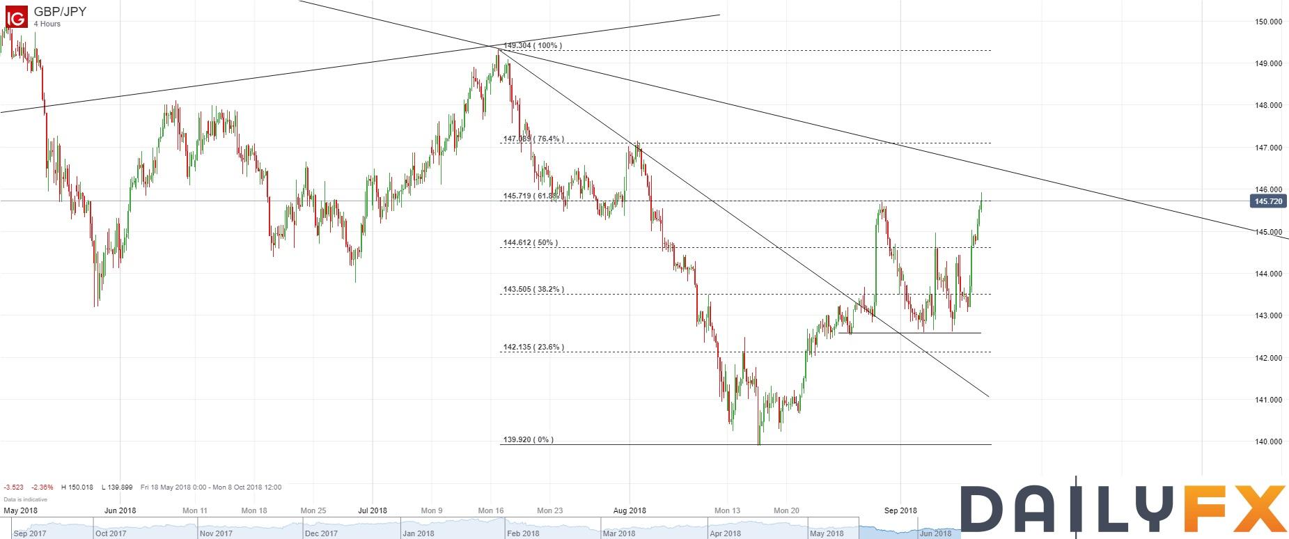 英镑/日元技术分析:再次大幅反弹,试图上破8月29日高点