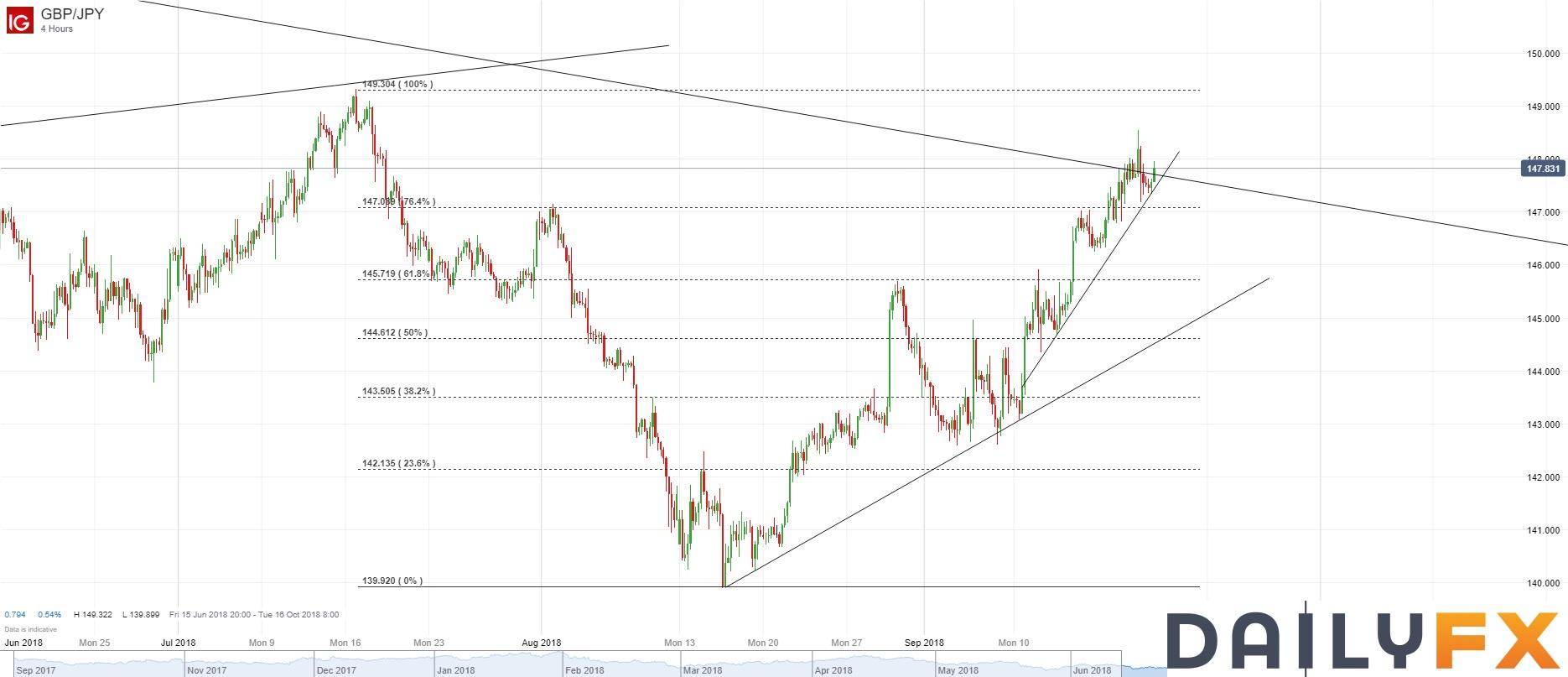英镑/日元技术分析:冲高回落,但4小时图升势仍维持完好
