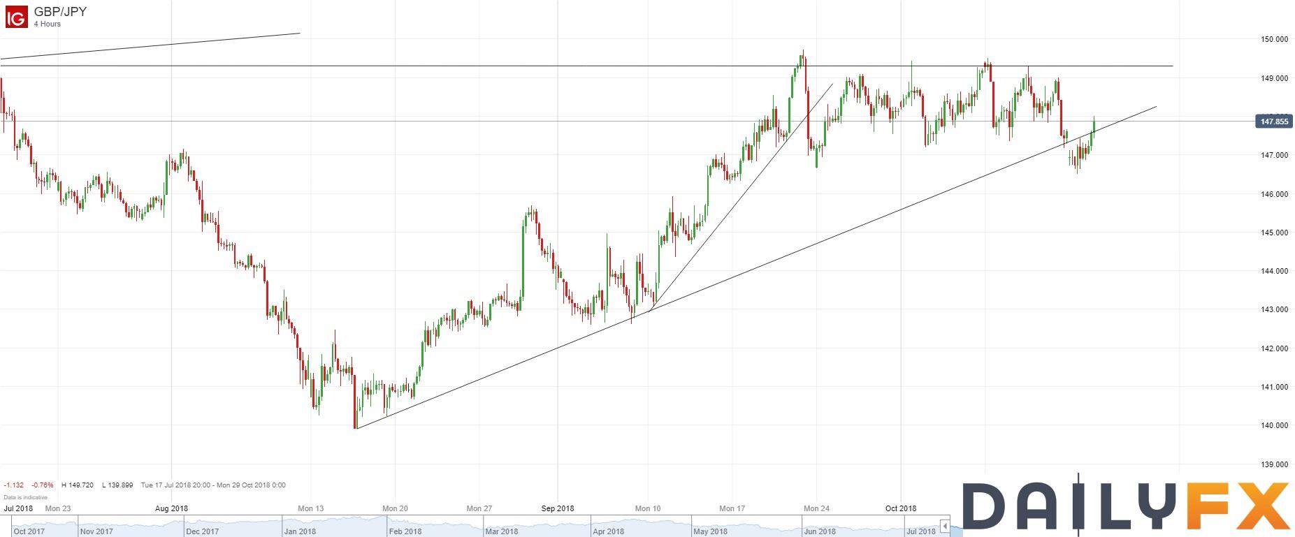 英镑/日元技术分析:空头止损