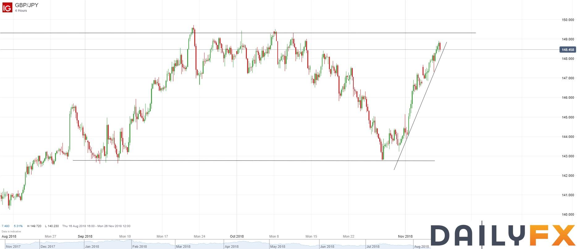 英镑/日元技术分析:持续上行,接近重要阻力149.00