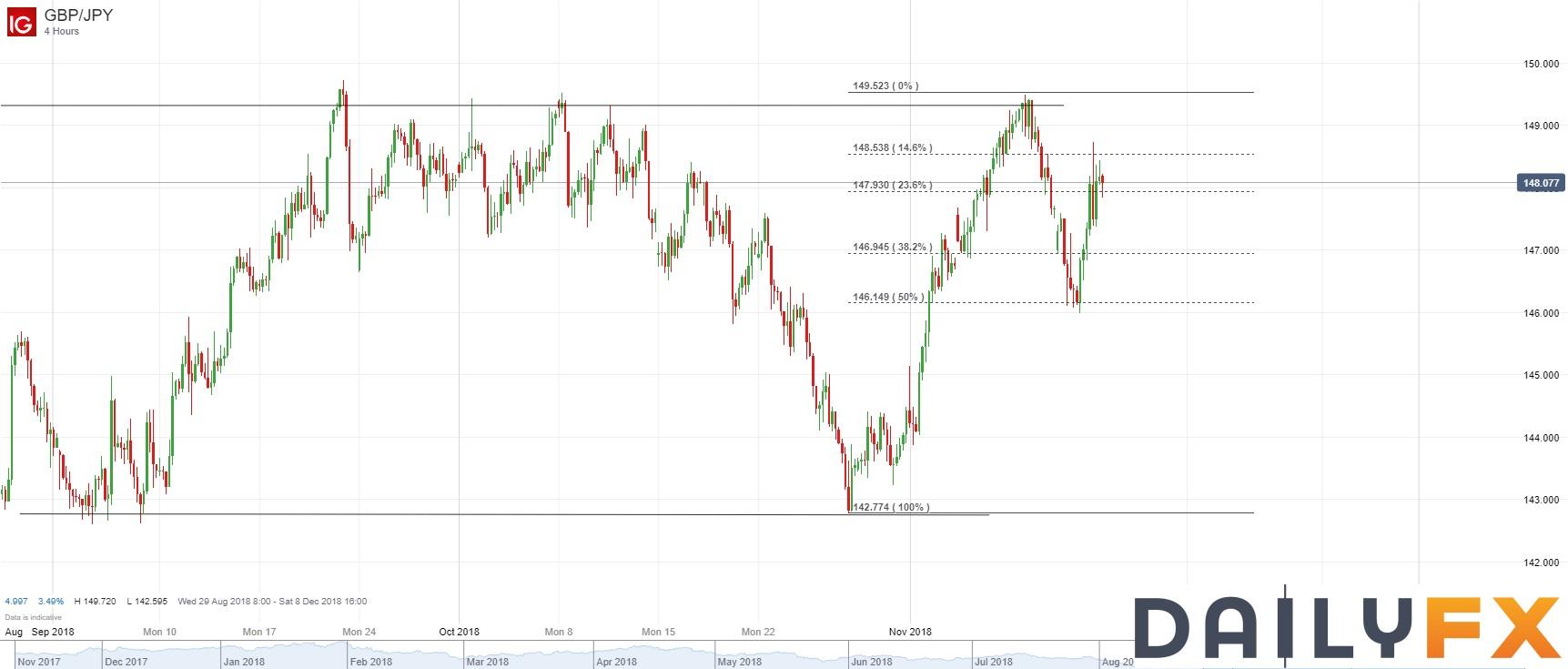 英镑/日元技术分析:大幅反弹,摆脱短期下行压力