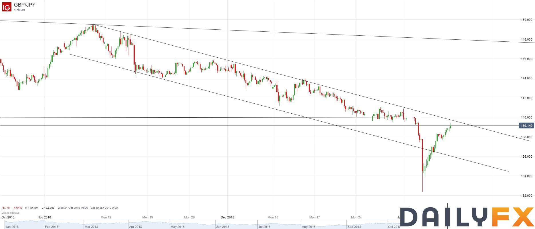 英镑/日元技术分析:进一步接近4小时图通道上轨
