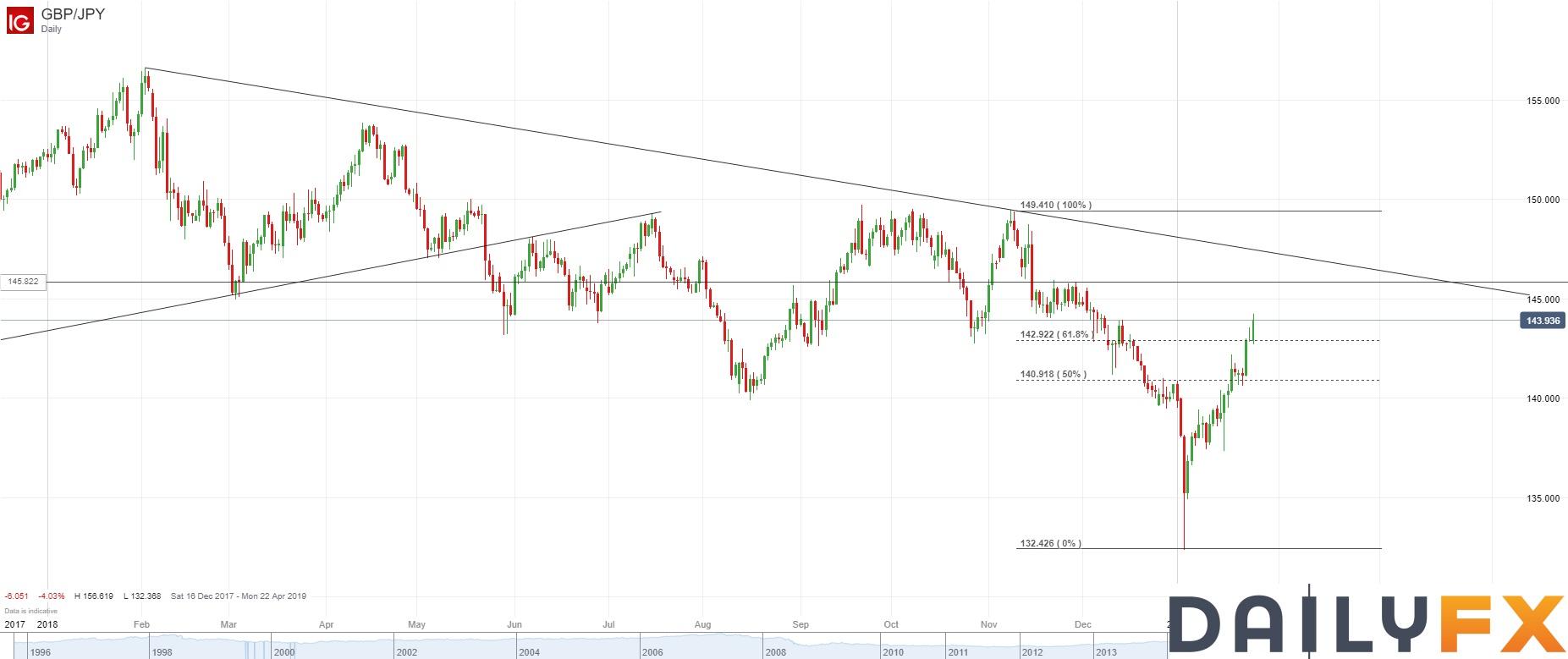 英镑/日元技术分析:升势完好,下一阻力关注200日均线等位