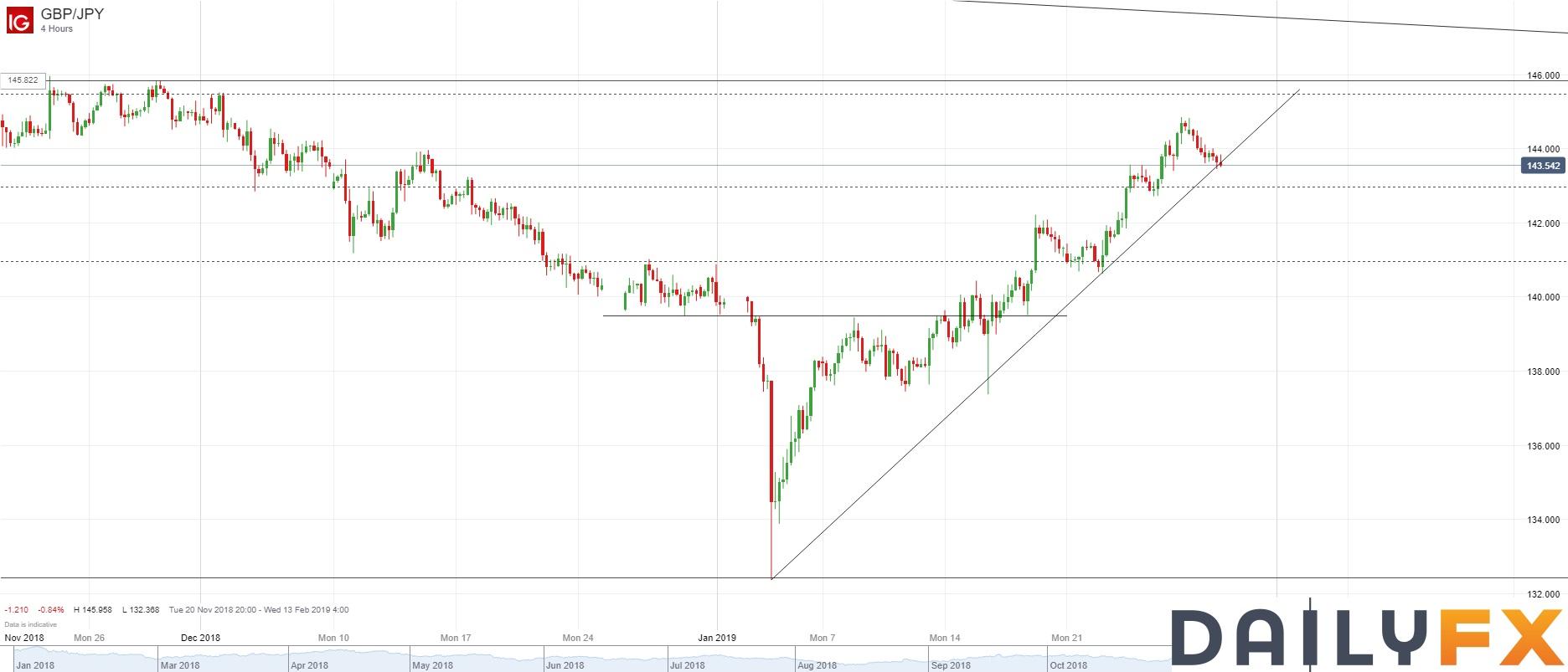 英镑/日元技术分析:关注4小时图支撑线及前低142.70等支持