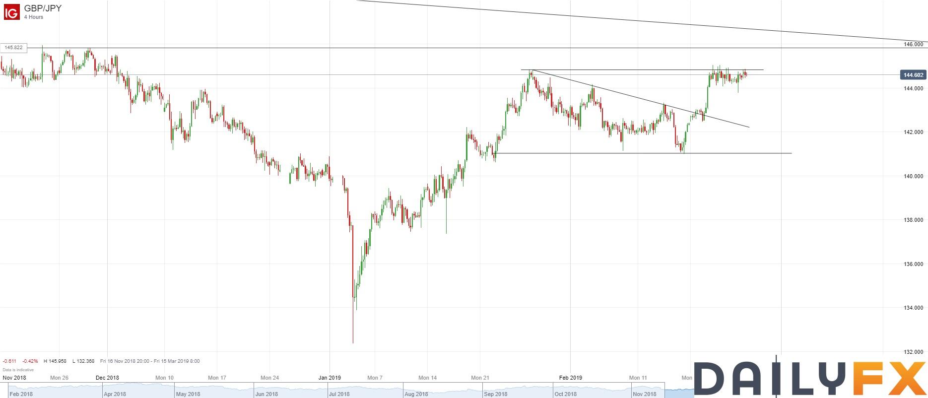 英镑/日元技术分析:继续在1月25日高点下方整理