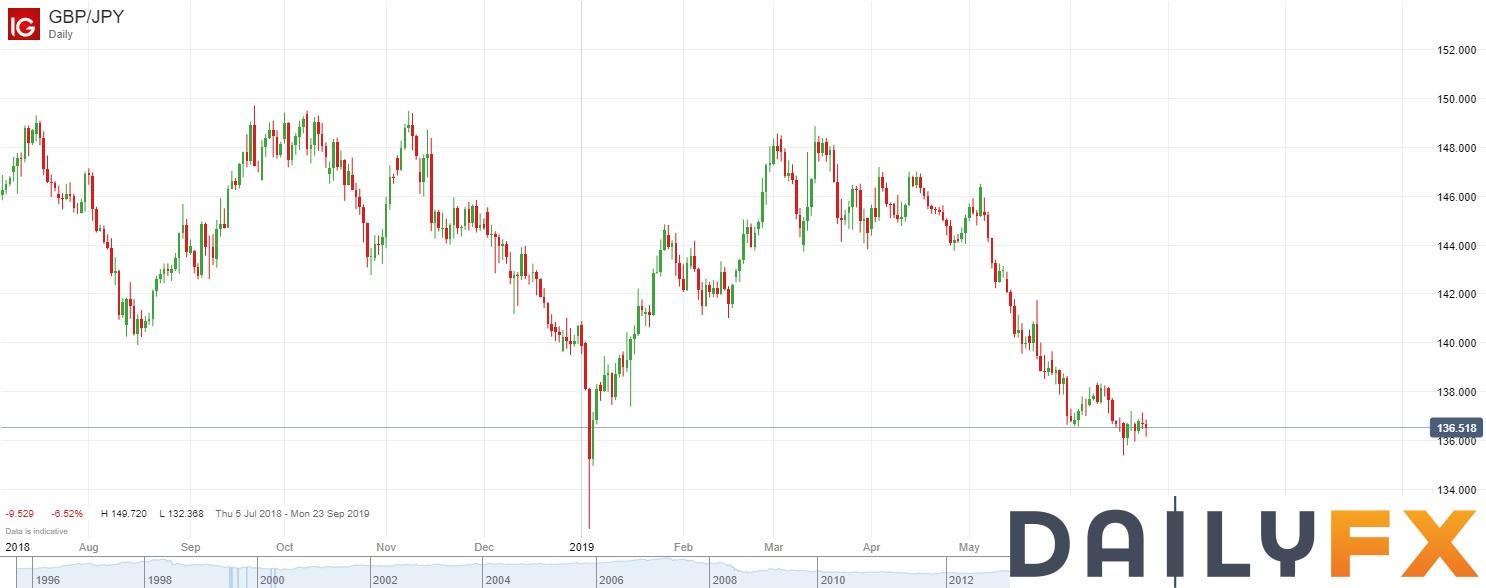 英鎊/日元技術分析:繼續低位整理,維持觀望