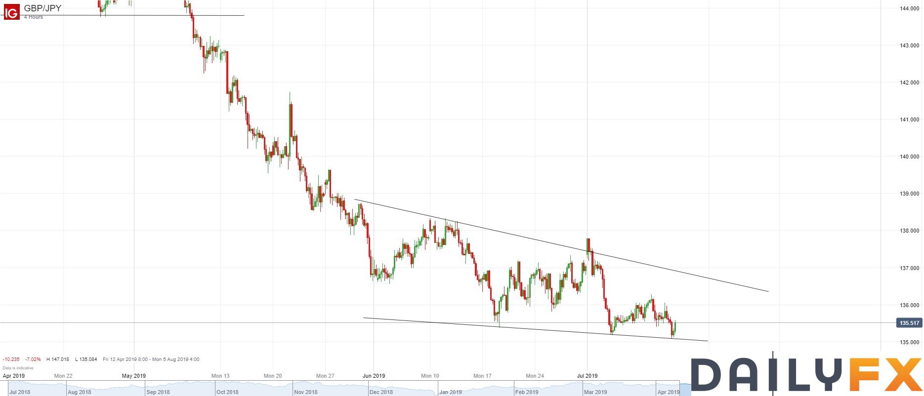 英镑/日元技术分析:4小时图在6月18日以来的支撑线处获得暂时性支持
