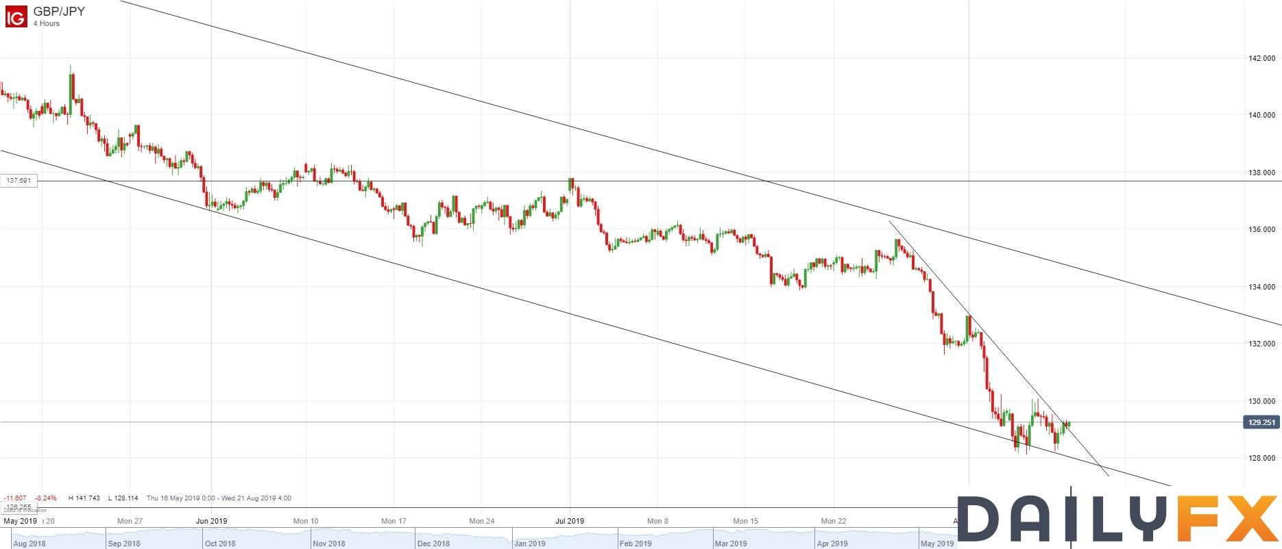 英镑/日元技术分析:4小时图暂时在128.20持稳