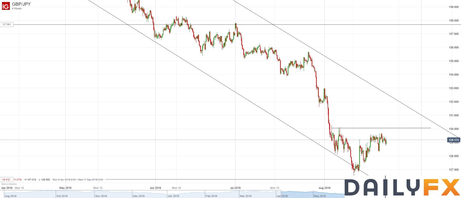 英镑/日元技术分析:4小时图短期主要关注130.00阻力