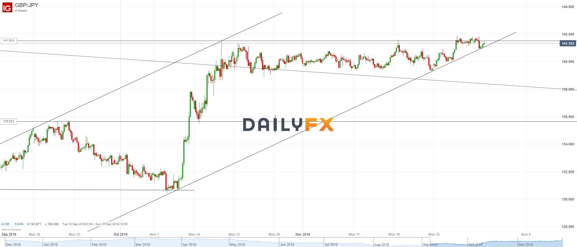 英鎊/日元技術分析:昨日多頭提前離場,小幅虧損20點