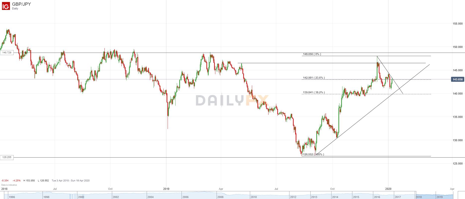 英镑/日元技术分析:守住去年12月24日低点,近期可能在该位上方整理