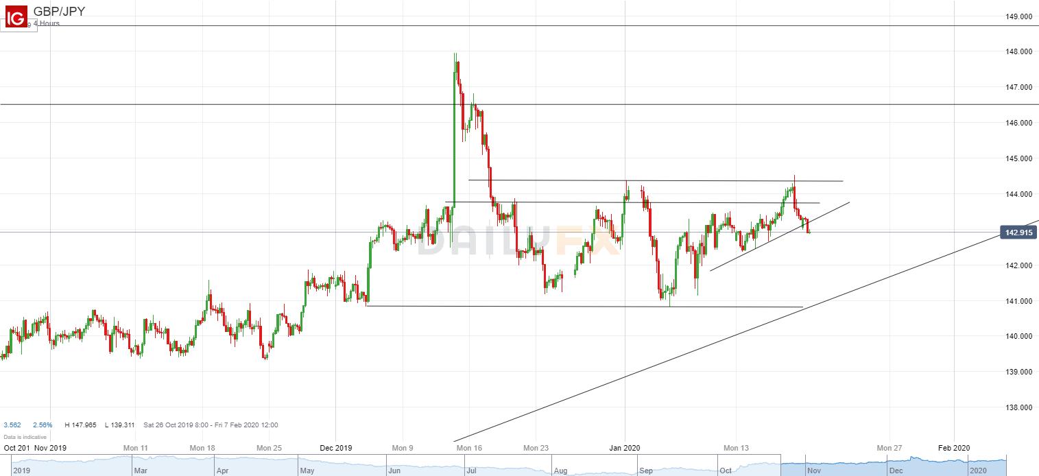 英镑/日元技术分析:短线趋势已经转为看空,激进者可以尝试做空