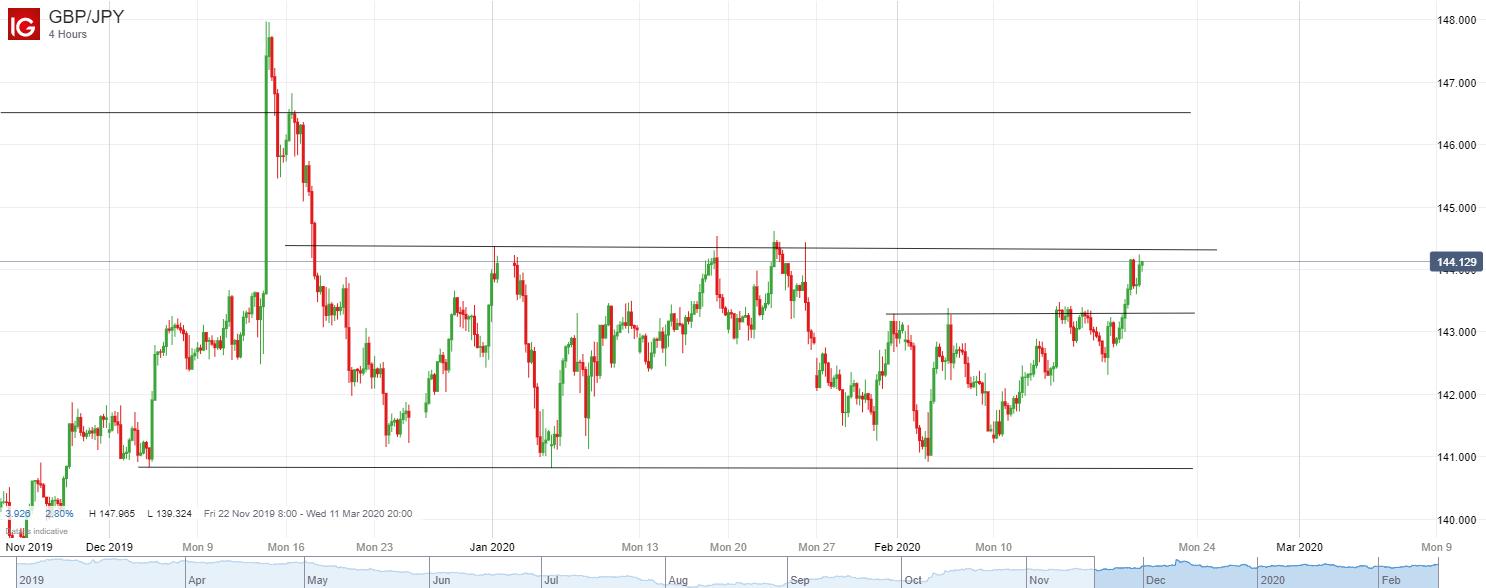 英鎊/日元技術分析:關注能否有效上破最近兩個多月的區間上軌