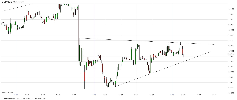英鎊/美元:小時圖近幾日呈三角形整理形態