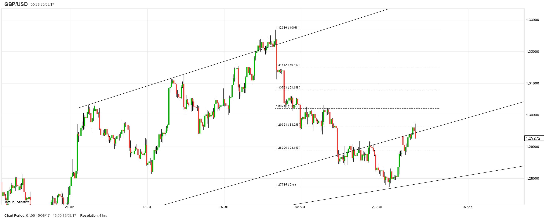 英镑/美元:4小时图在前一轮跌势的38.2%回档受阻