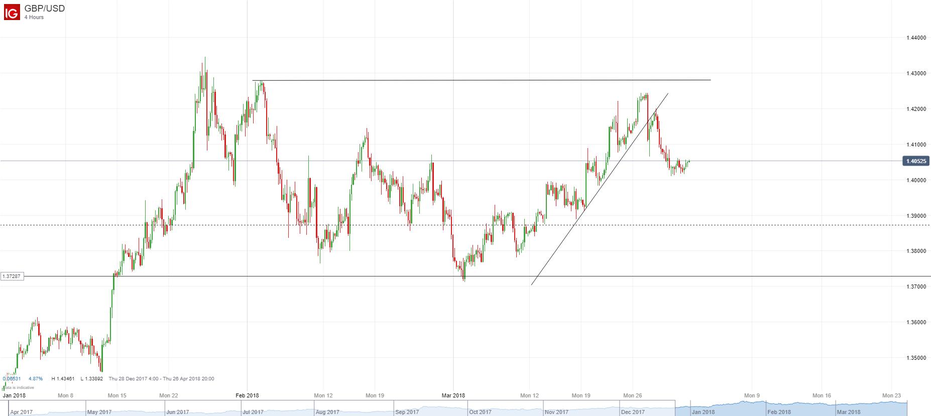 英镑/美元:4小时图重要支持关注自3月1日开始的支撑线