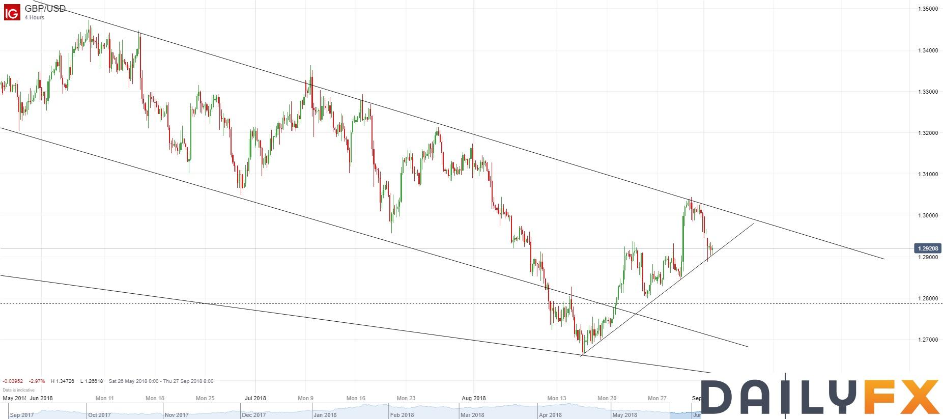英镑/美元技术分析:4小时图回落至通道下轨附近