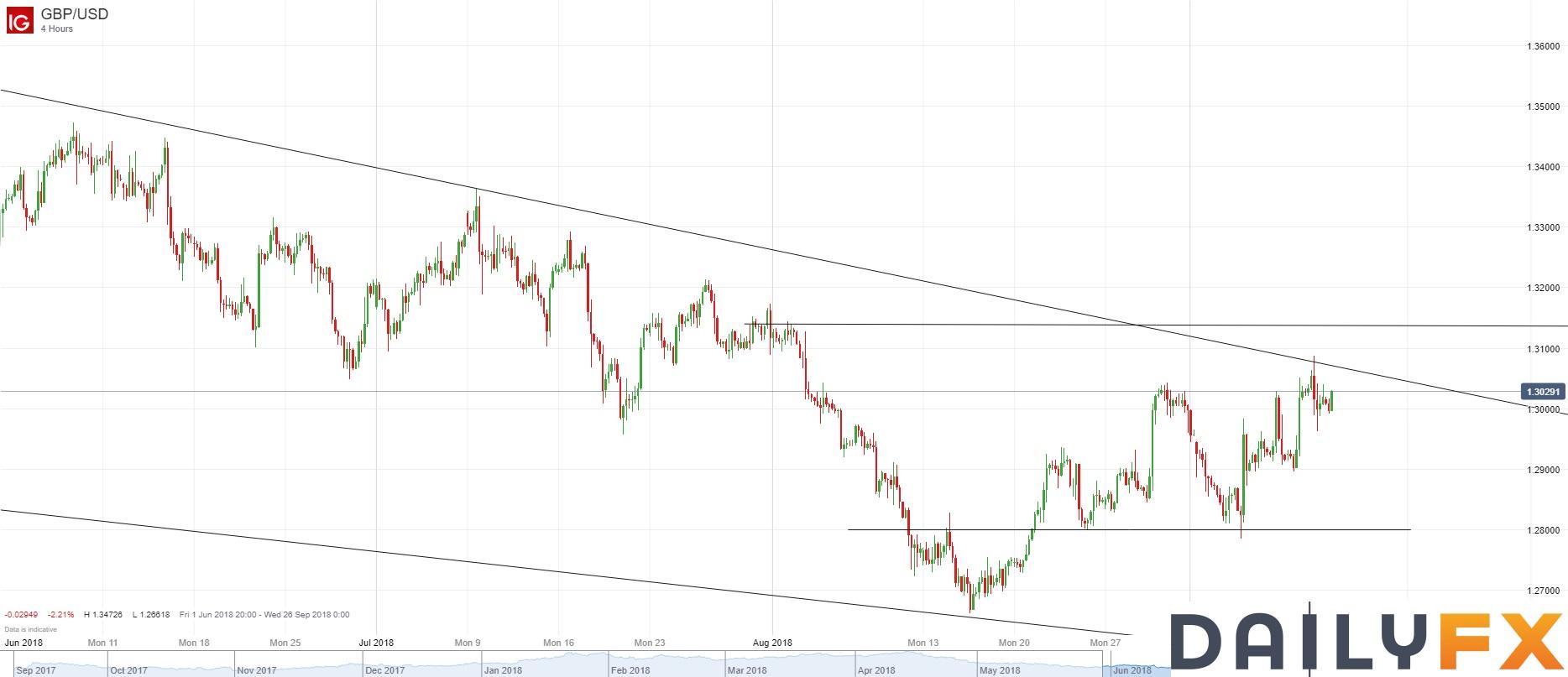 英镑/美元技术分析:4小时图受阻于自5月14日开始的压力线