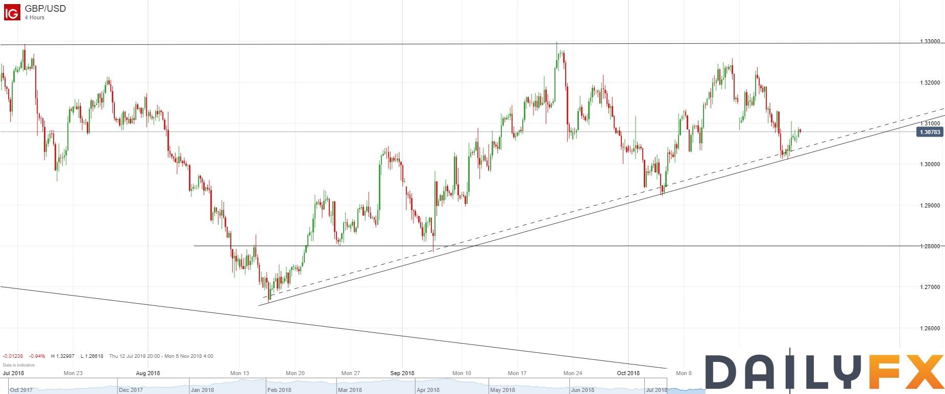 英鎊/美元技術分析:4小時圖短期跌勢仍完好,繼續關注日圖趨勢線支持