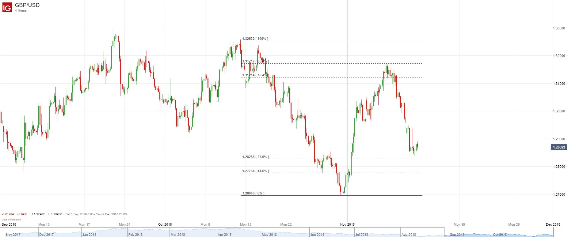 英镑/美元技术分析:盘中走势震荡,4小时图短期跌势完好