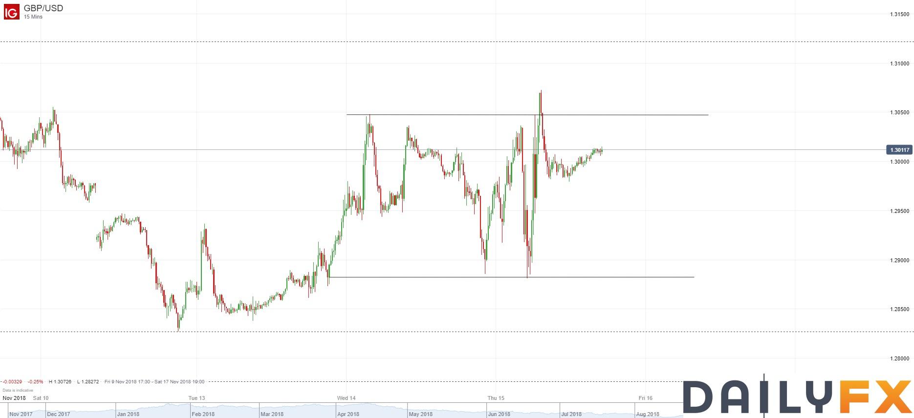 英鎊/美元技術分析:來回震盪,缺乏短期方向