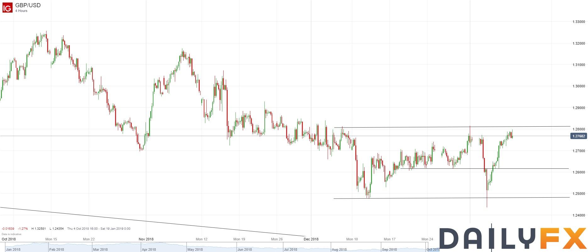 英镑/美元技术分析:关注在1.2800附近的表现