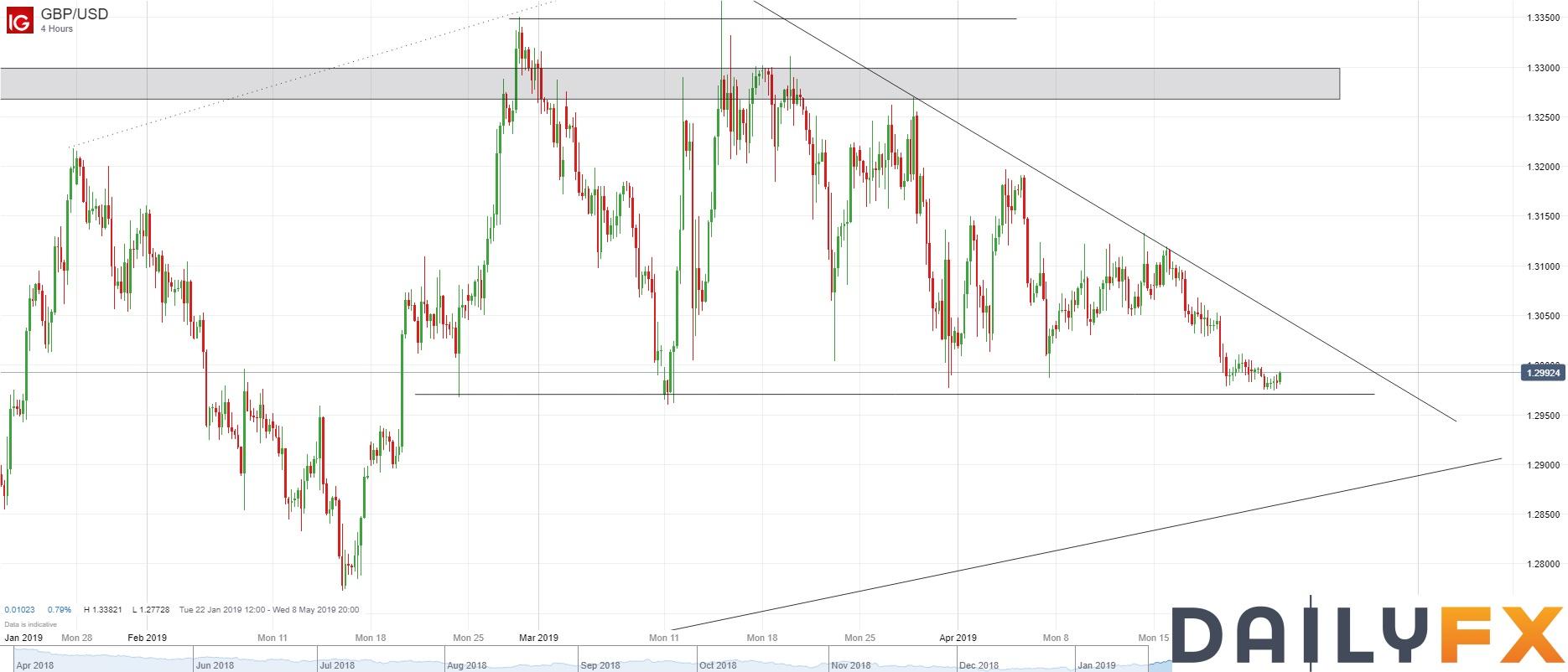 英镑/美元技术分析:密切关注在1.2960-1.3000区域的表现