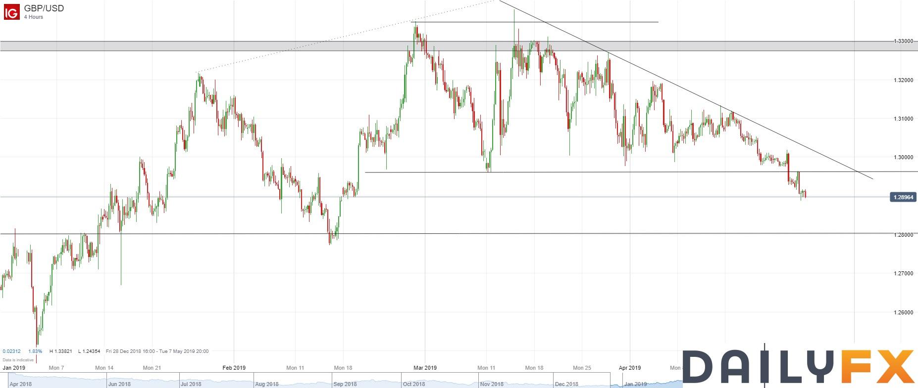 英镑/美元技术分析:回测1.2960后恢复下行,继续逢高做空