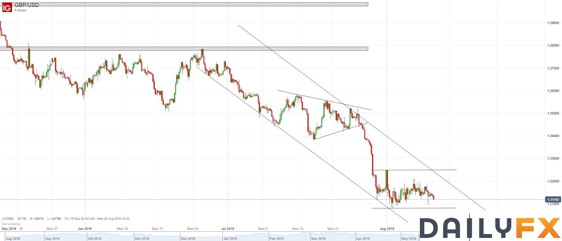 英镑/美元技术分析:4小时图还在整理区间内,日图继续看跌