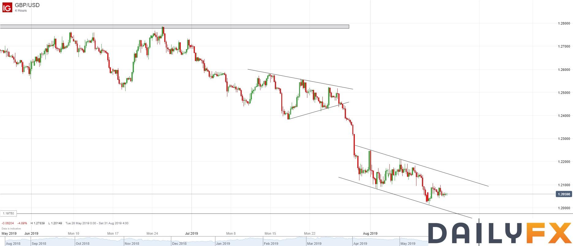 英镑/美元技术分析:小时图弱势整理,再次受阻于1.2100整数关