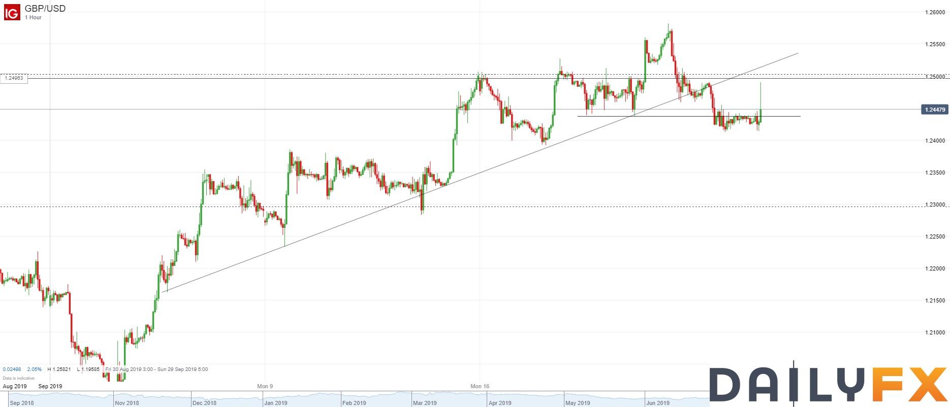 英镑/美元技术分析:时段内冲高回落,继续持有空头