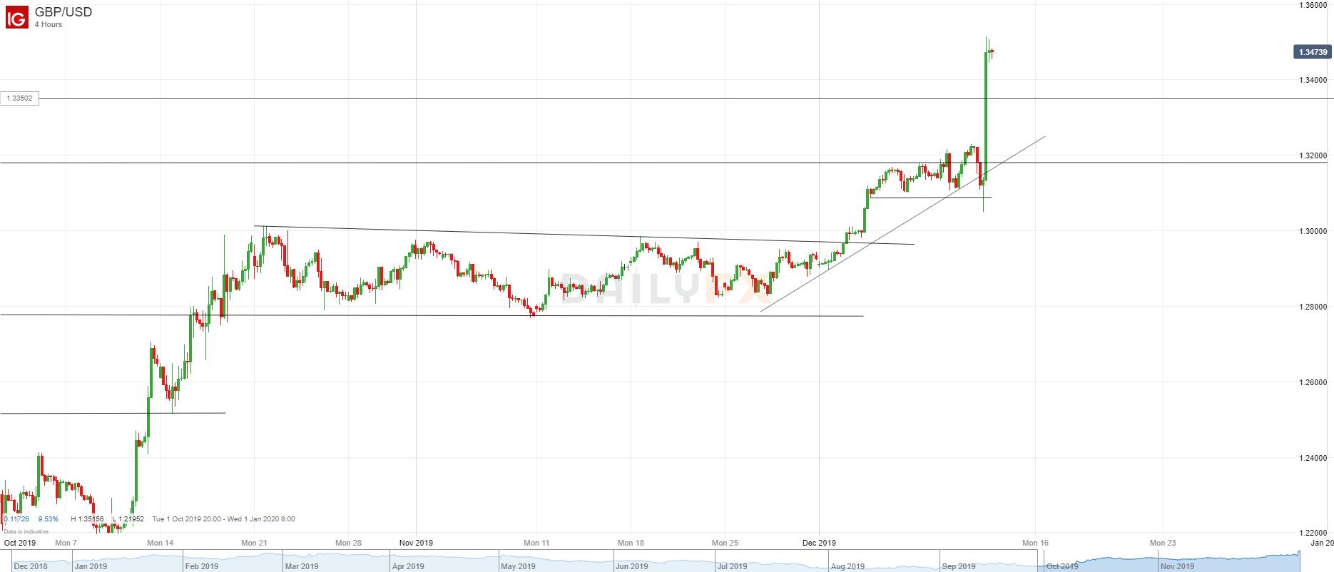 英鎊/美元技術分析:一舉上破3月高點,但多頭在大漲前觸及上調後的止損