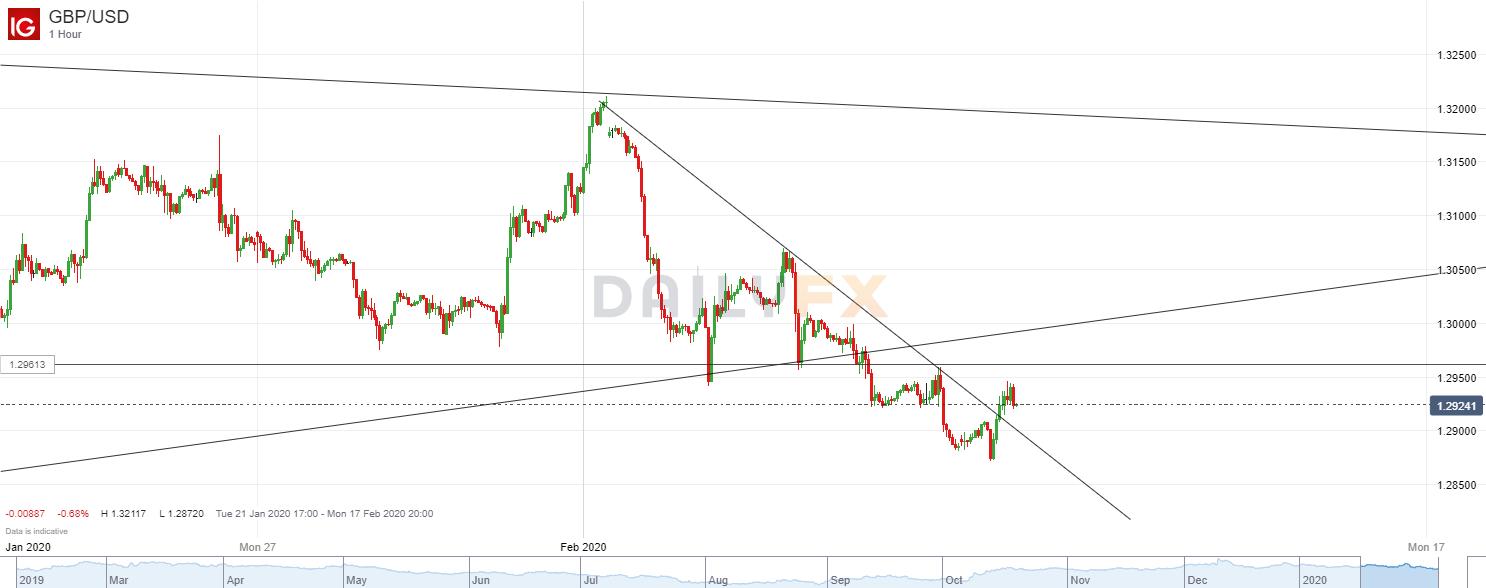 英镑/美元技术分析:欧洲早盘空头止损,再次尝试做空