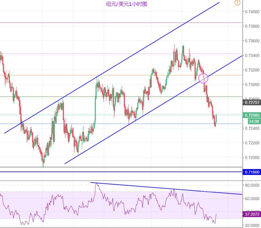 紐元/美元:關鍵位置企穩反彈,但整體看跌趨勢明顯