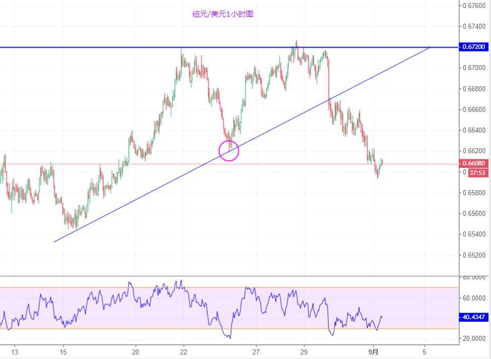 纽元/美元技术分析:进一步看跌